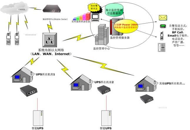 ups网络集中监控技术方案说明书